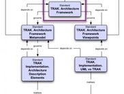 TRAK is Defined by 3 Documents Free of Implementation