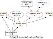 Sample tree of installation packages