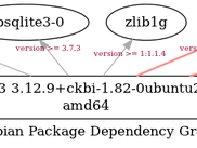 libnss dependencies viewed graphically