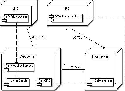 Integratum webdisk download sourceforge integratum webdisk deployment diagram ccuart Image collections
