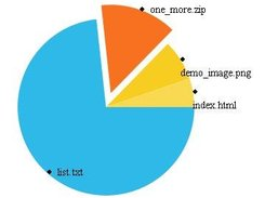 Realtime statistics show file disk usage...