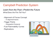 The Campbell Prediction System