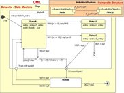 Alternatively, model structure/behavior with UML (MagicDraw)