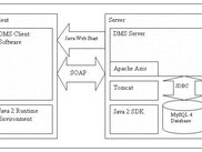 xinco DMS Architecture