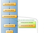 Generated use-case activity diagram