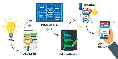 Processus de développement d'applications